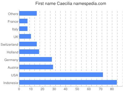 Given name Caecilia