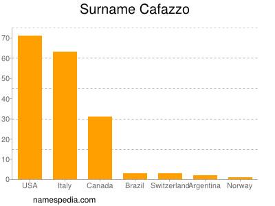 Surname Cafazzo