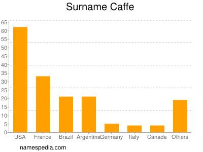 Surname Caffe
