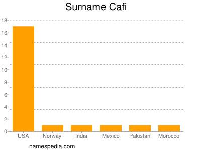 Surname Cafi