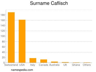 Surname Caflisch