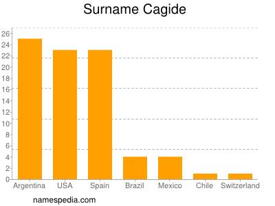 Surname Cagide