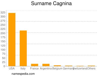 Surname Cagnina