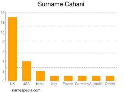 Surname Cahani
