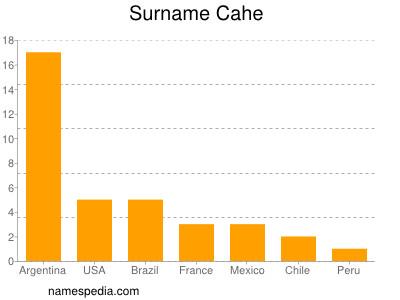Surname Cahe