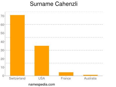 Surname Cahenzli