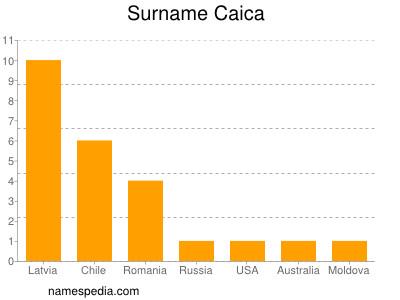 Surname Caica
