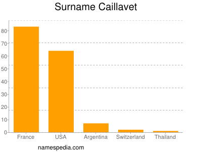 Surname Caillavet