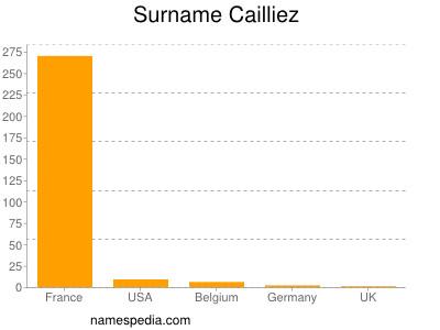 Surname Cailliez