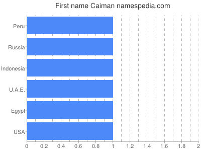 Given name Caiman