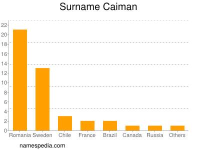 Surname Caiman