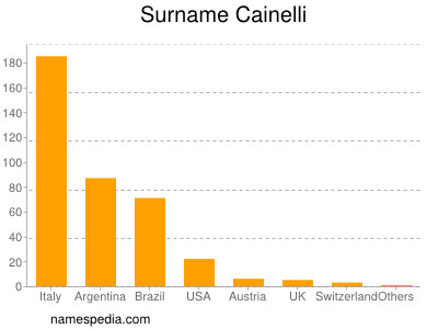 Surname Cainelli