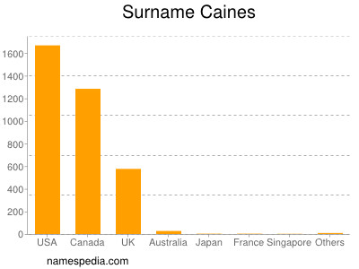 Surname Caines
