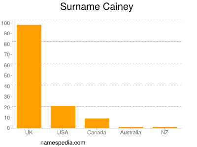 Surname Cainey