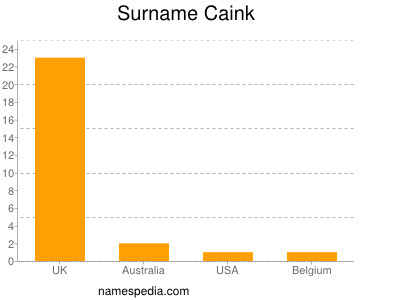 Surname Caink
