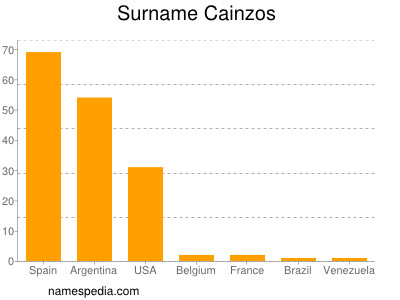 Surname Cainzos