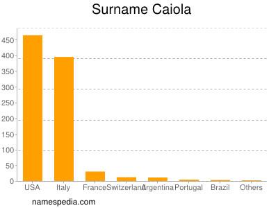 Surname Caiola
