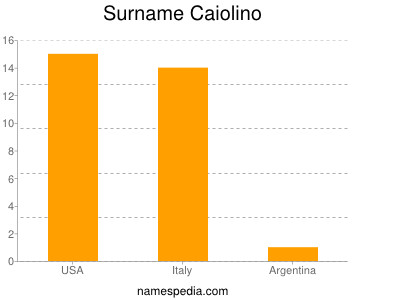 Surname Caiolino
