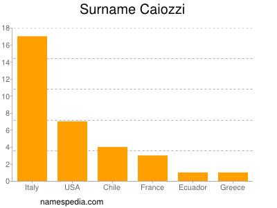 Surname Caiozzi
