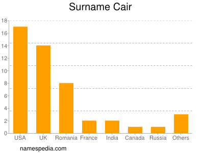 Surname Cair