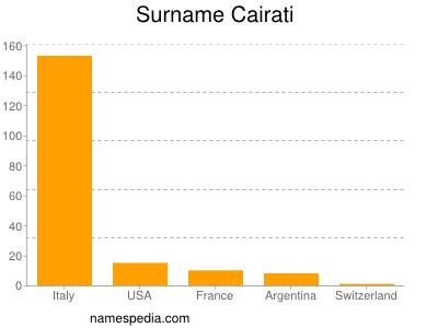 Surname Cairati