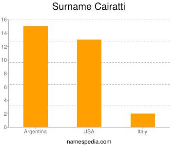 Surname Cairatti