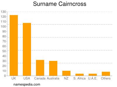 Surname Cairncross