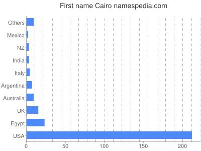Given name Cairo