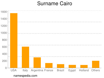 Surname Cairo