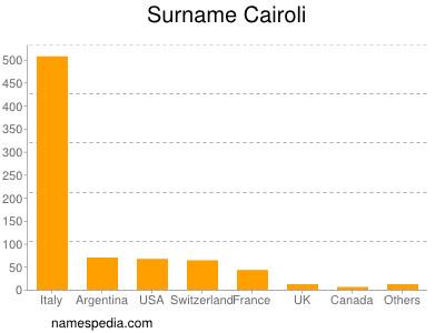 Surname Cairoli