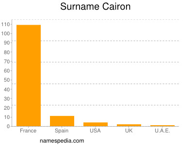 Surname Cairon