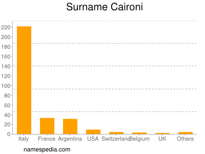 Surname Caironi