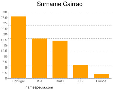 Surname Cairrao