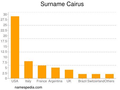 Surname Cairus