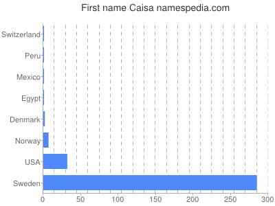 Given name Caisa