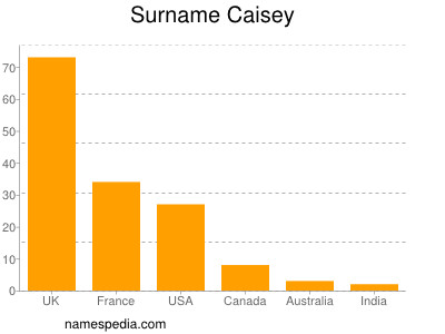 Surname Caisey