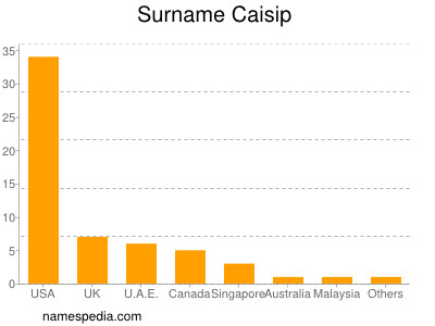 Surname Caisip