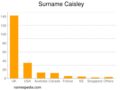 Surname Caisley