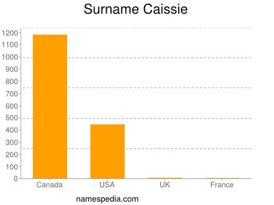 Surname Caissie
