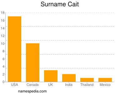 Surname Cait
