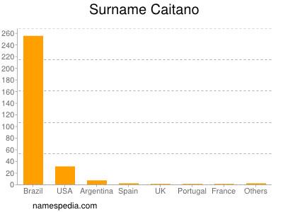 Surname Caitano