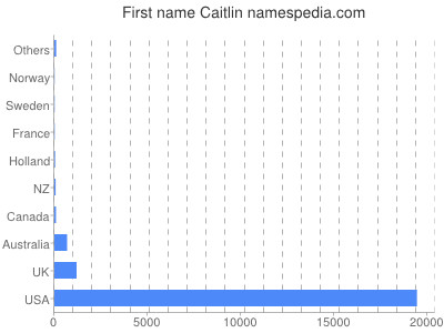 Given name Caitlin