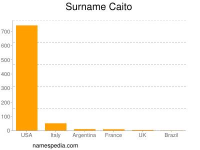 Surname Caito