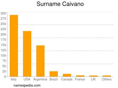 Surname Caivano