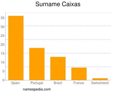 Surname Caixas