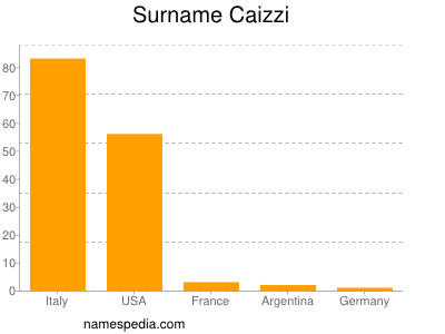 Surname Caizzi