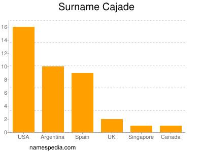 Surname Cajade