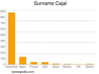 Surname Cajal