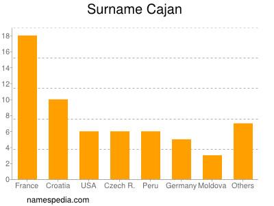 Surname Cajan