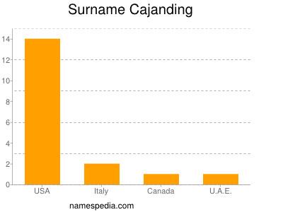 Surname Cajanding
